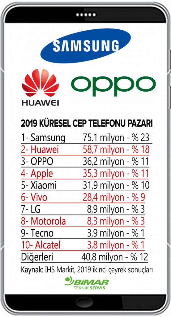 2019 telefon satışları